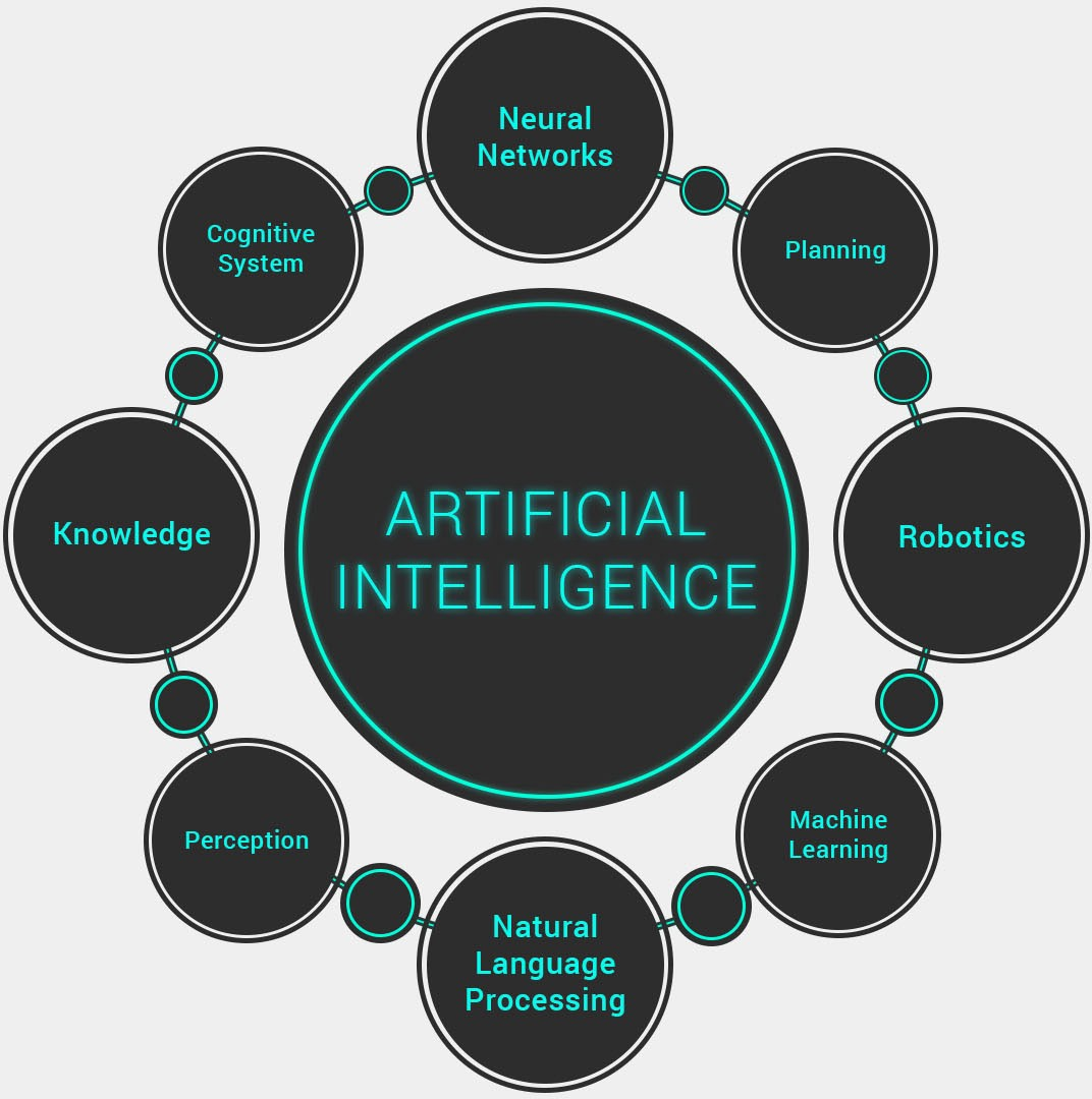 big data and artificial intelligence in different sectors pdf
