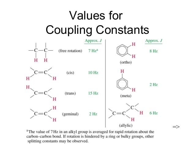 coupling constant in nmr spectroscopy pdf