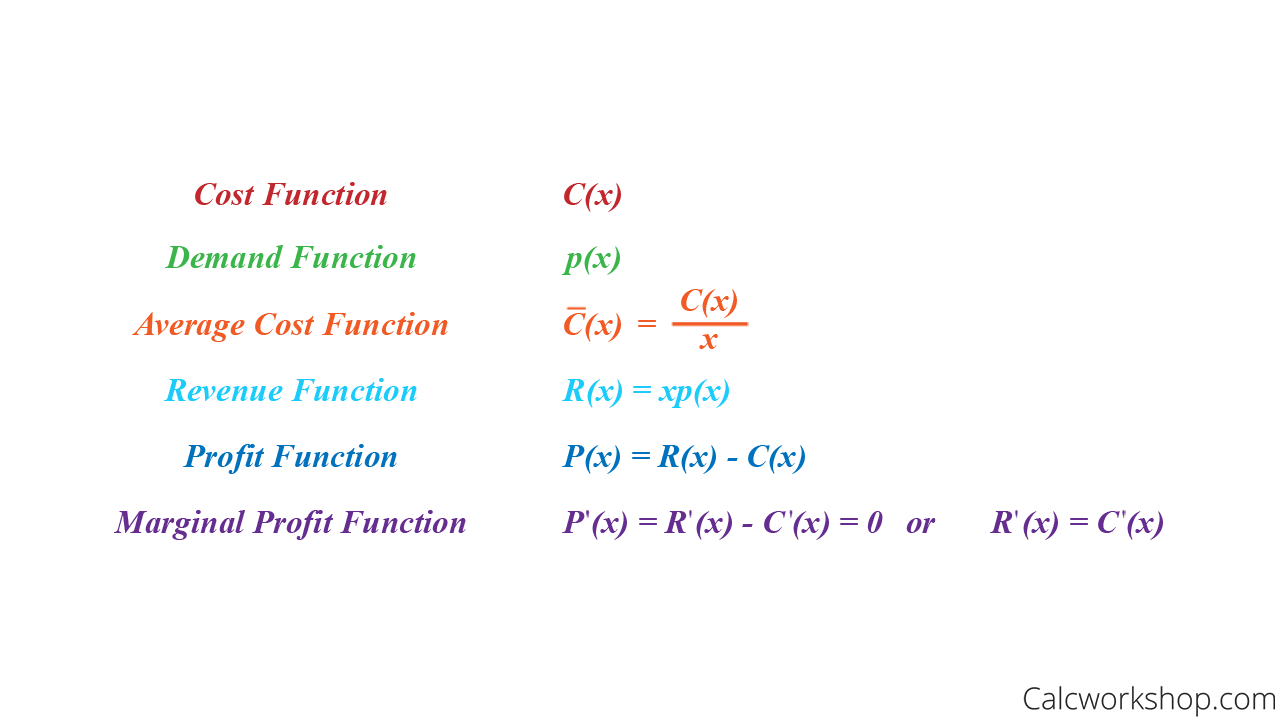 business application on total functions marginal functions and average functions